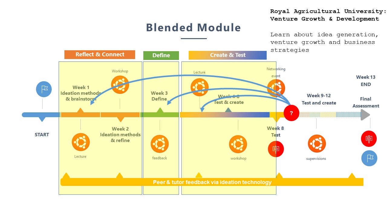 Image of a learning design sequence - reflect and connect - define - create and test